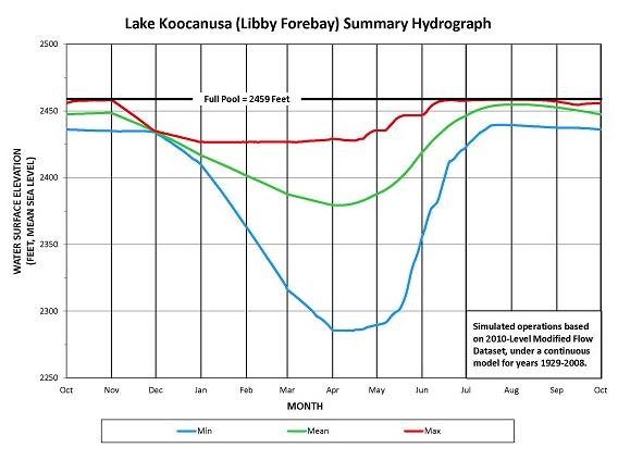 lake levels koocanusa campsite Dam Hydroelectric Power Plant 2018 libby dam summary